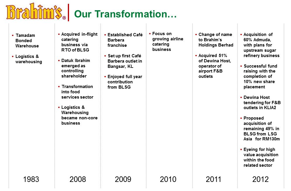 Our Transformation Chart